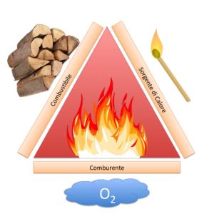 Risultati immagini per combustione