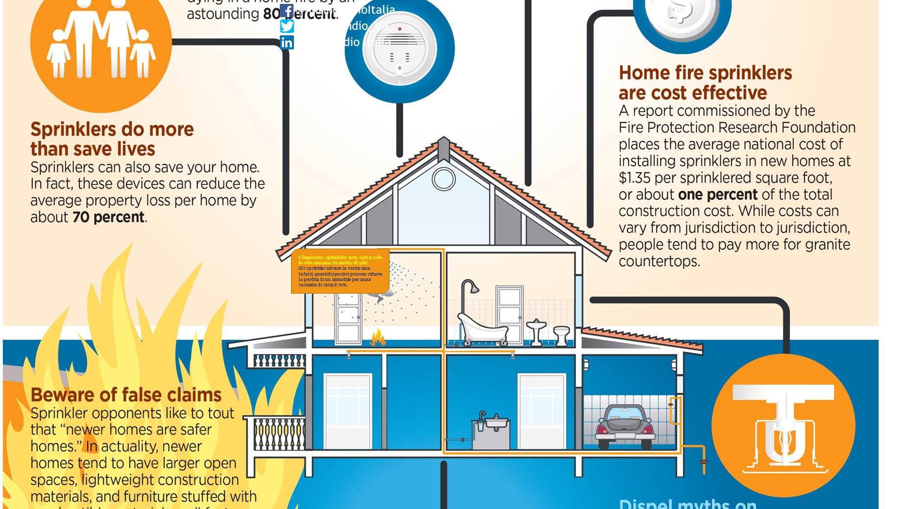 Rendi la tua casa pi sicura con un impianto sprinkler for Rendi la tua casa online