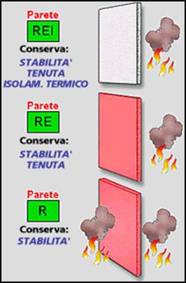 Forex classe resistenza al fuoco